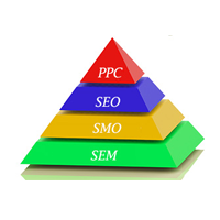 Digital Marketing(SEO,SMO,PPC,SEM)