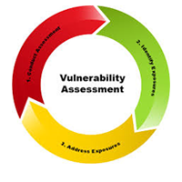 Web Vulunerability Assessment and Penetration Testing (CVPS)
