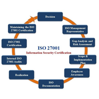 Information Security Management System (ISO 27001:2013 Lead Auditor)